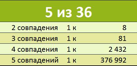 Вероятность выигрыша в лотерею гослото 5 из 36