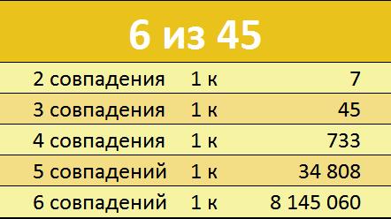 Вероятность выигрыша в лотерею Гослото 6 из 45 Таблица