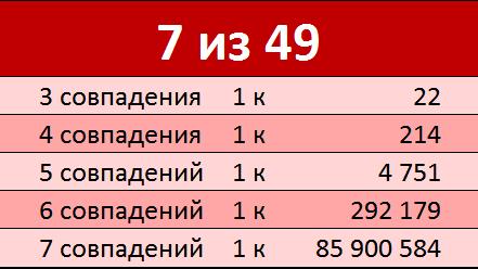 Вероятность выигрыша в лотерею 7 из  49 Таблица